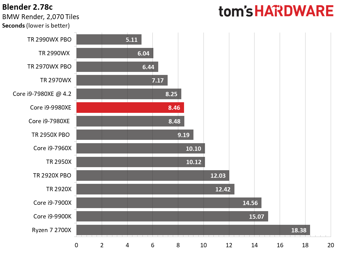 Image 9 : Test : Core i9-9980XE, 18 coeurs face aux AMD Threadripper