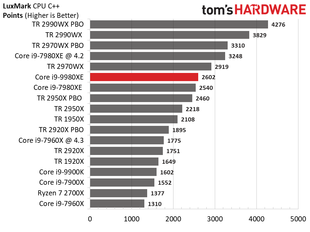 Image 6 : Test : Core i9-9980XE, 18 coeurs face aux AMD Threadripper