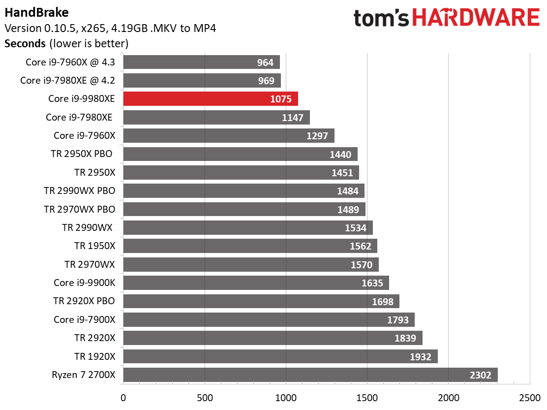 Image 13 : Test : Core i9-9980XE, 18 coeurs face aux AMD Threadripper