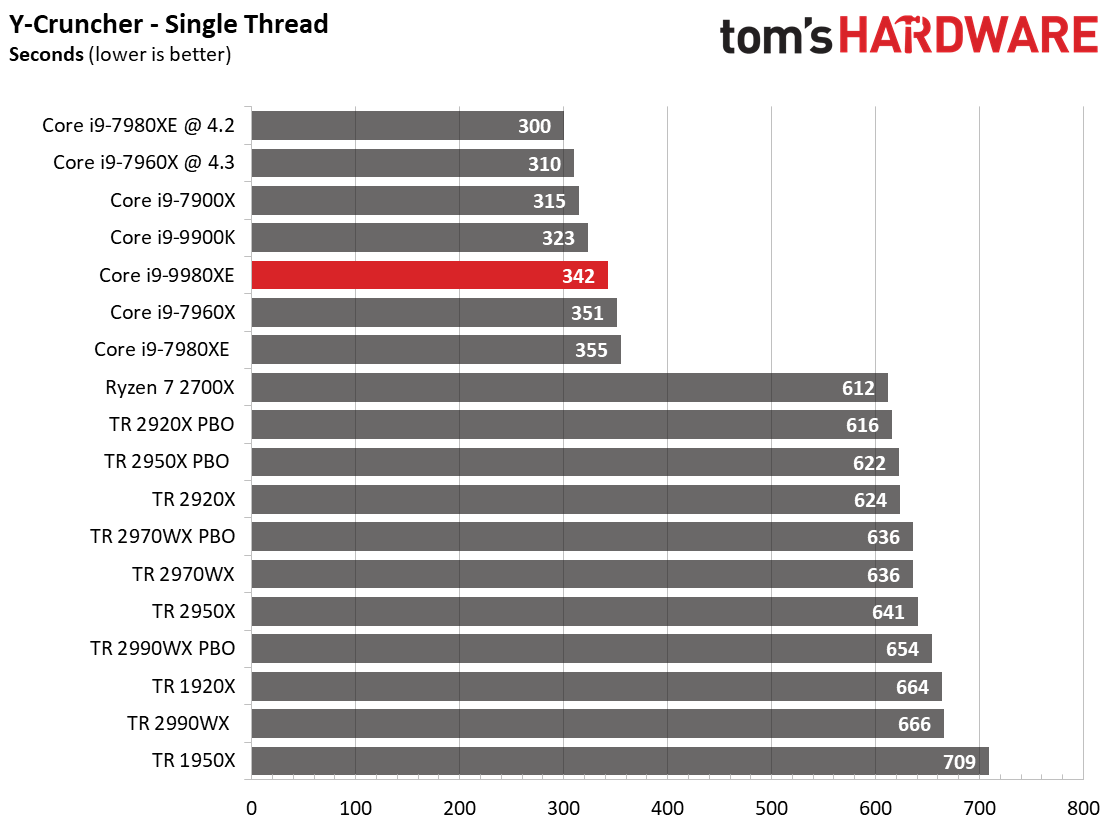 Image 12 : Test : Core i9-9980XE, 18 coeurs face aux AMD Threadripper