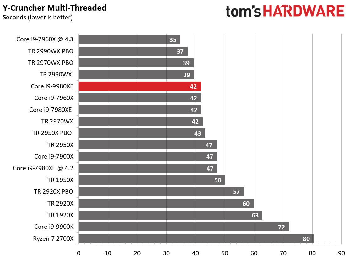 Image 14 : Test : Core i9-9980XE, 18 coeurs face aux AMD Threadripper