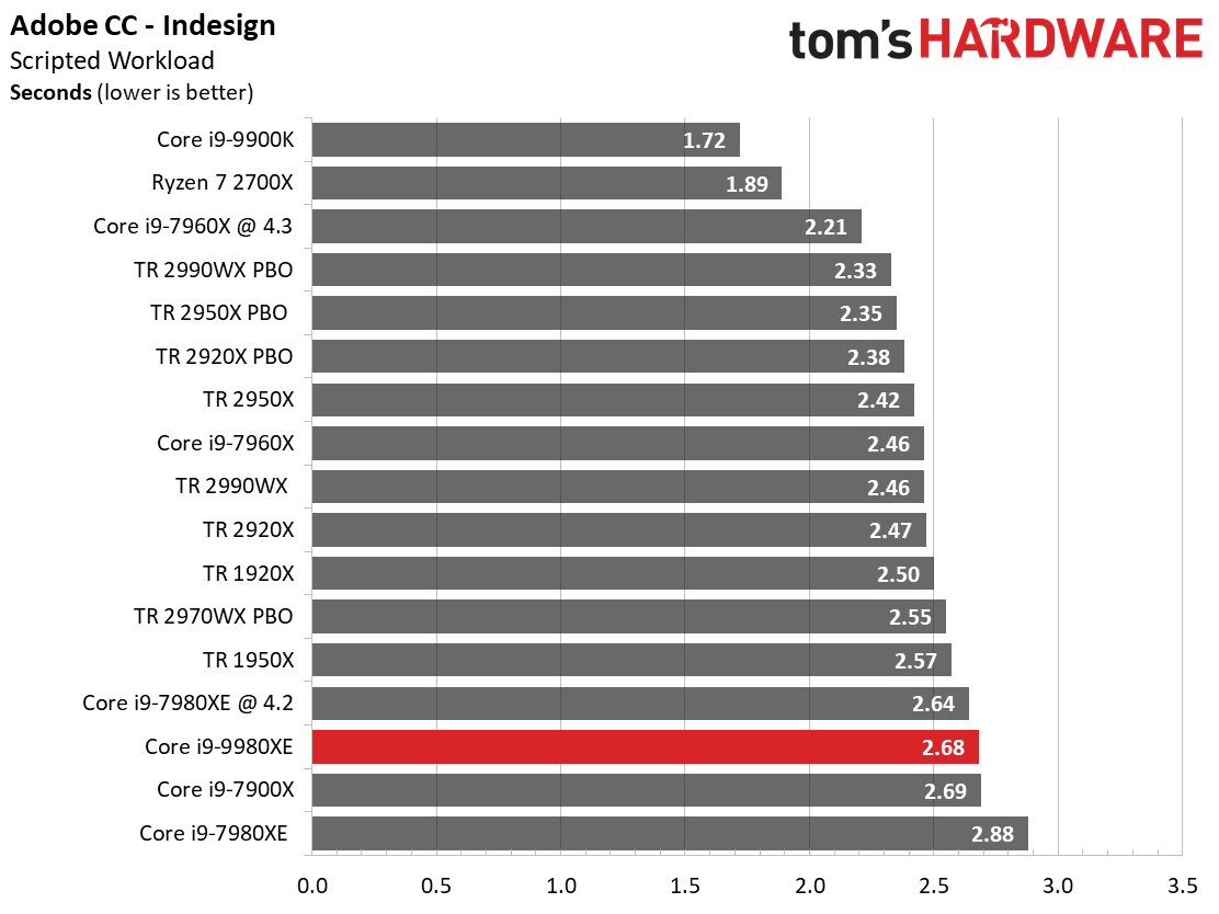 Image 5 : Test : Core i9-9980XE, 18 coeurs face aux AMD Threadripper