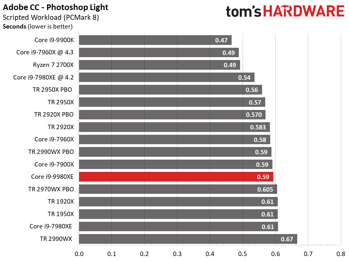 Image 3 : Test : Core i9-9980XE, 18 coeurs face aux AMD Threadripper