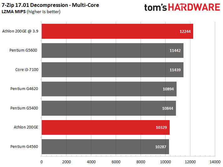 Image 8 : MSI débloque l'overclocking de l'Athlon 200GE, nos tests à 3,9 GHz face à 5 CPU