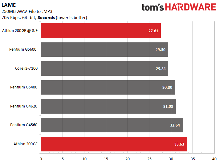 Image 9 : MSI débloque l'overclocking de l'Athlon 200GE, nos tests à 3,9 GHz face à 5 CPU