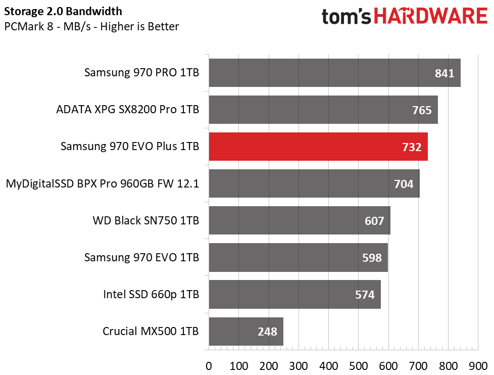 Image 3 : Samsung : un SSD EVO Plus pour plus de performances