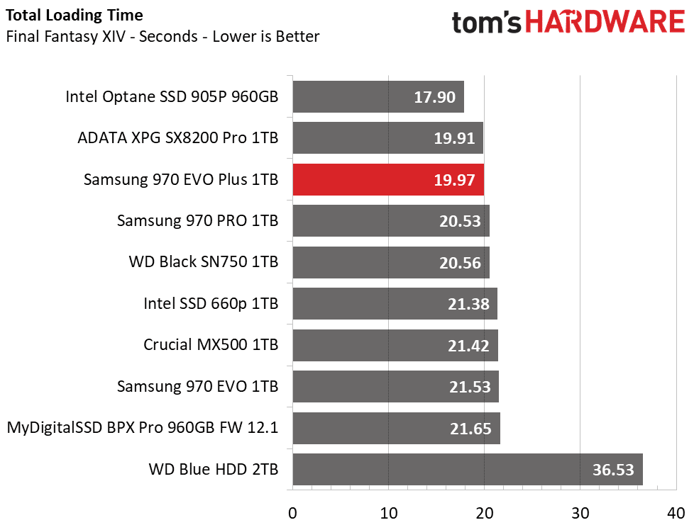 Image 4 : Samsung : un SSD EVO Plus pour plus de performances