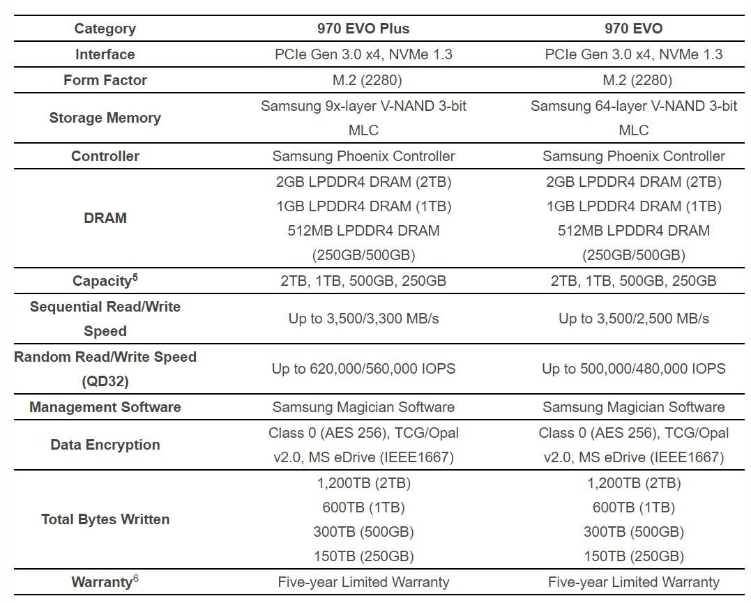 Image 6 : Samsung : un SSD EVO Plus pour plus de performances