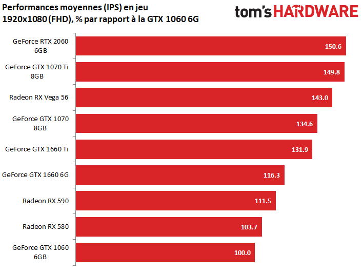 Image 3 : Test : GeForce GTX 1660, le prochain best-seller de NVIDIA