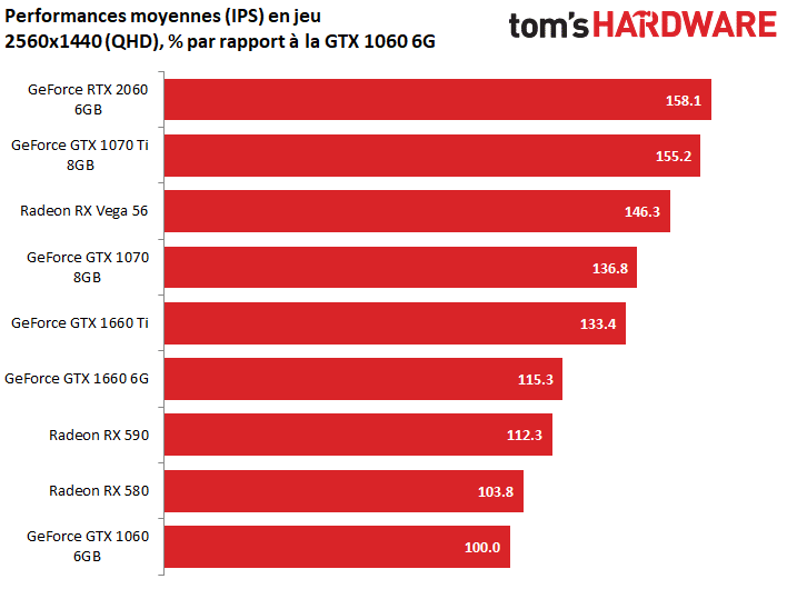 Image 4 : Test : GeForce GTX 1660, le prochain best-seller de NVIDIA