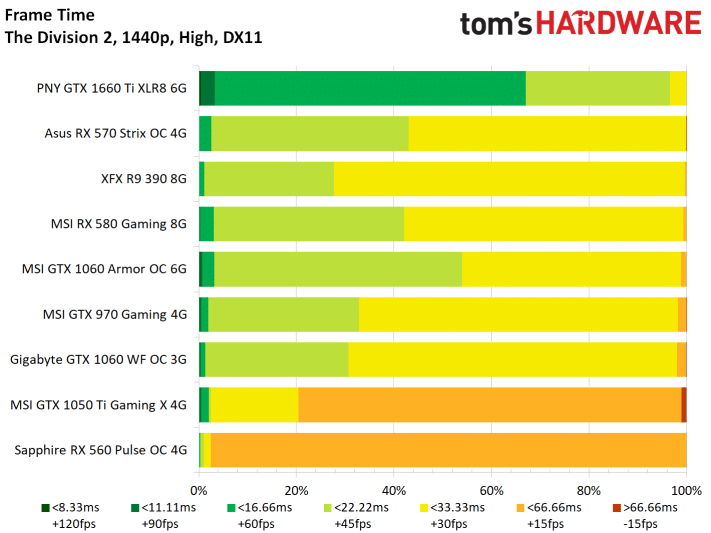 Image 9 : Test : The Division 2, analyse des performances sur GPU AMD et NVIDIA