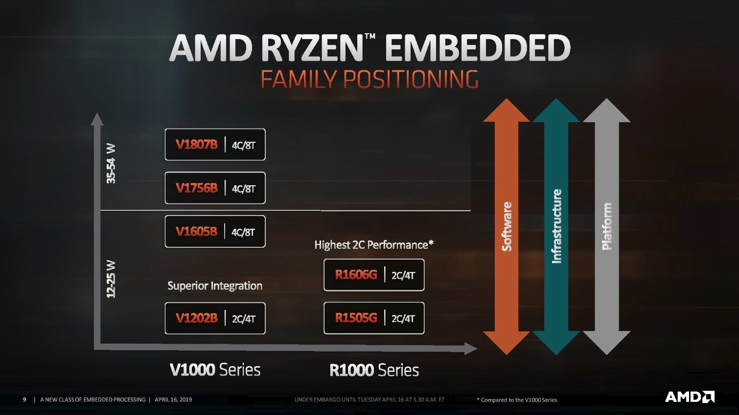 Image 3 : AMD R1000 Series, des SoC embarqués alliant Zen+ et Vega