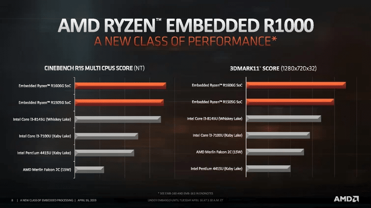 Image 4 : AMD R1000 Series, des SoC embarqués alliant Zen+ et Vega