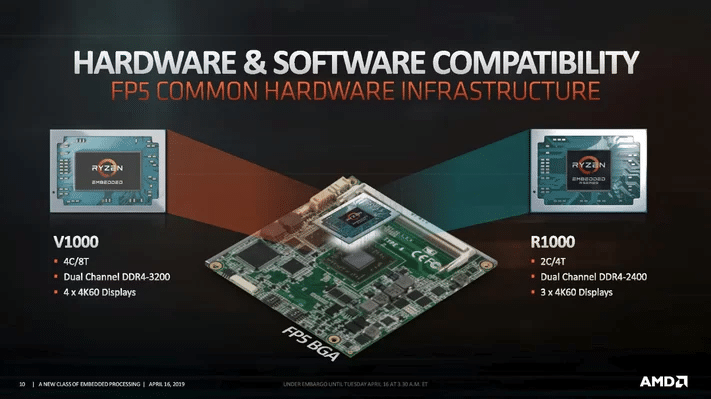 Image 2 : AMD R1000 Series, des SoC embarqués alliant Zen+ et Vega