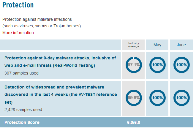 Image 2 : Comparatif d'antivirus AV-Test : scores parfaits pour Windows Defender !