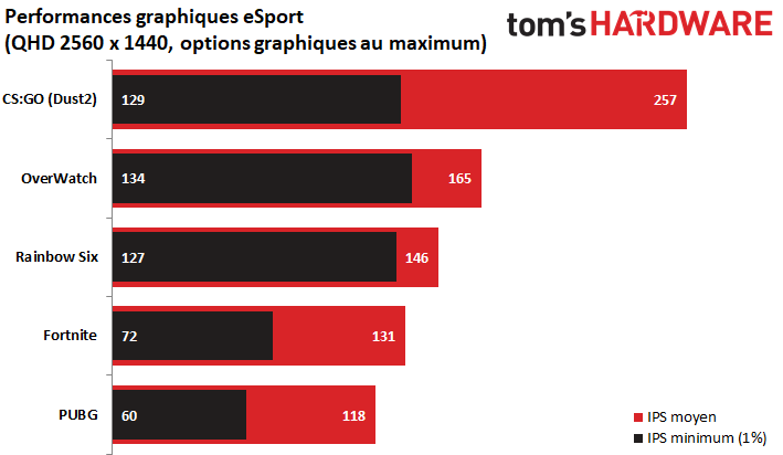 Image 22 : [MàJ] PC gaming Tom's Hardware : OC et guide d'optimisation X570 / 3600X