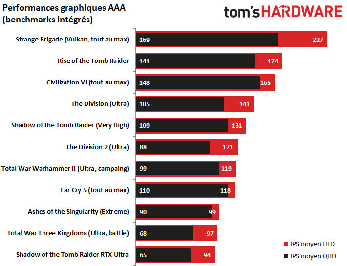 Image 23 : [MàJ] PC gaming Tom's Hardware : OC et guide d'optimisation X570 / 3600X