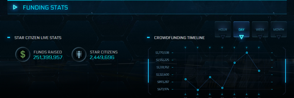 Image 1 : Star Citizen a collecté plus de 250 millions de dollars depuis 2012