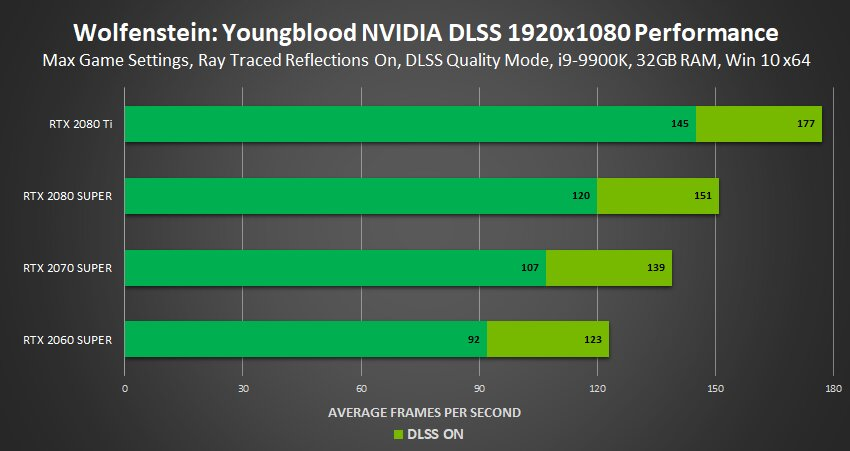 Image 2 : Le ray tracing et le DLSS débarquent sur Wolfenstein : Youngblood !