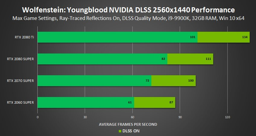 Image 3 : Le ray tracing et le DLSS débarquent sur Wolfenstein : Youngblood !
