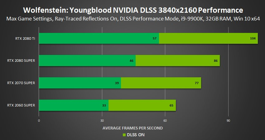 Image 4 : Le ray tracing et le DLSS débarquent sur Wolfenstein : Youngblood !