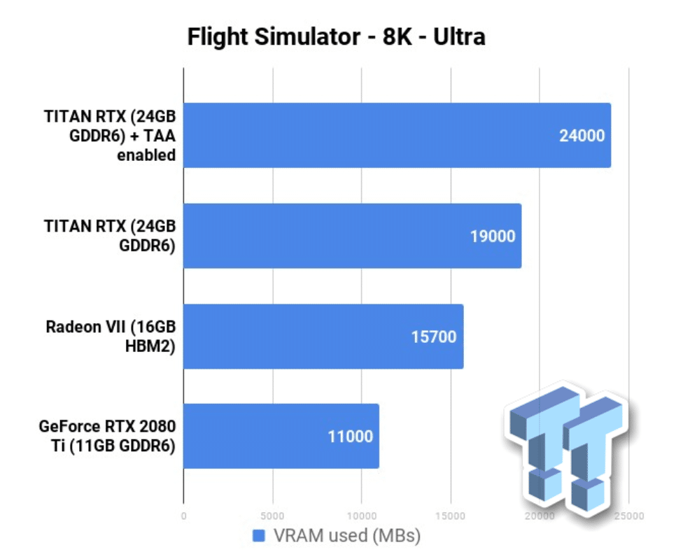 Image 1 : Flight Simulator en 8K demande plus 16 Go de VRAM