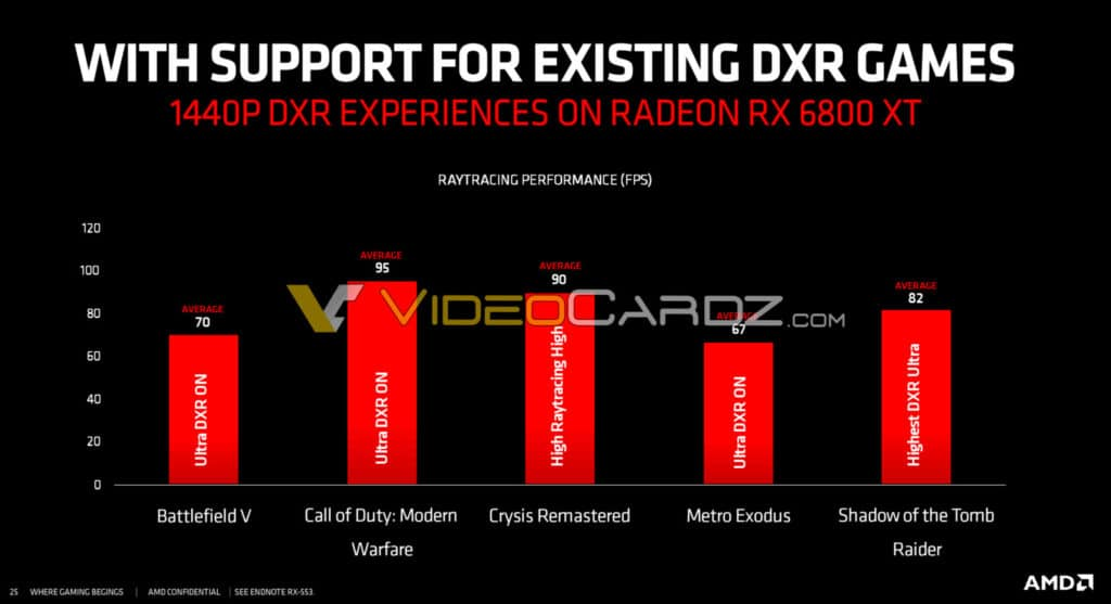 Image 1 : Les performances en ray tracing de la RX 6800 XT fuitent : 70 ips en 1440p/Ultra sur Battlefield V