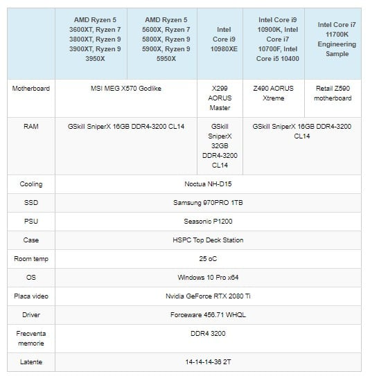Image 1 : Un premier test du Core i7-11700K disponible
