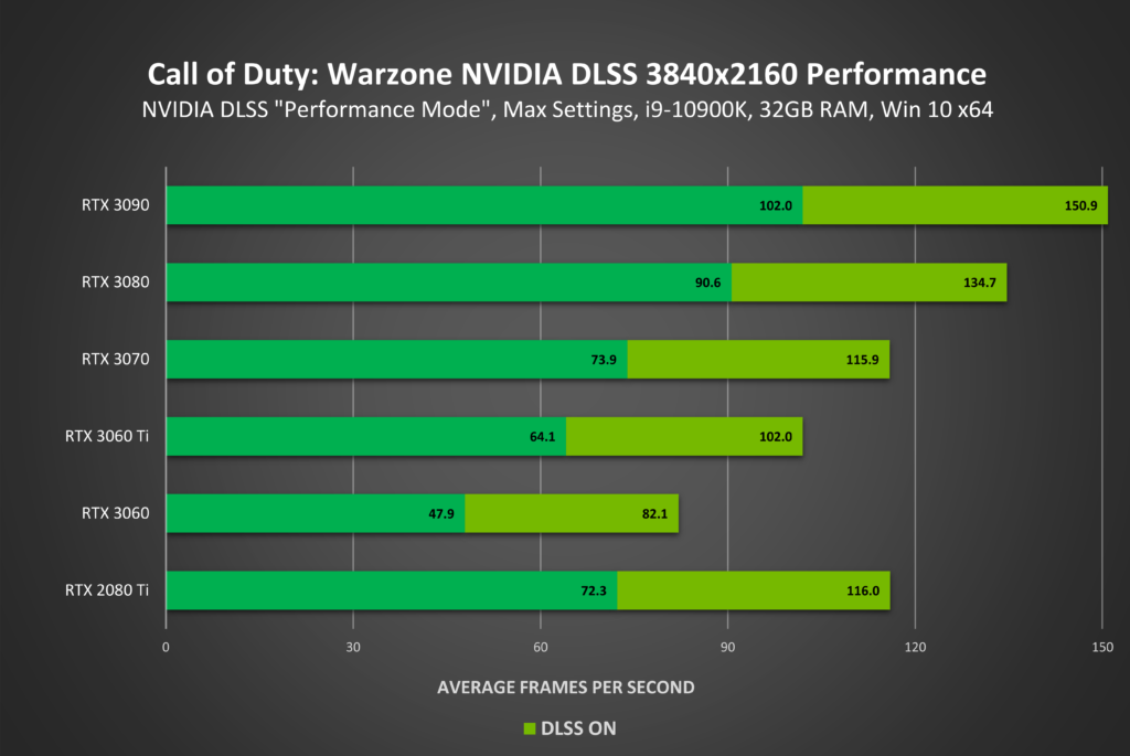 Image 1 : Le NVIDIA DLSS débarque sur Call of Duty : Warzone et Call of Duty : Modern Warfare