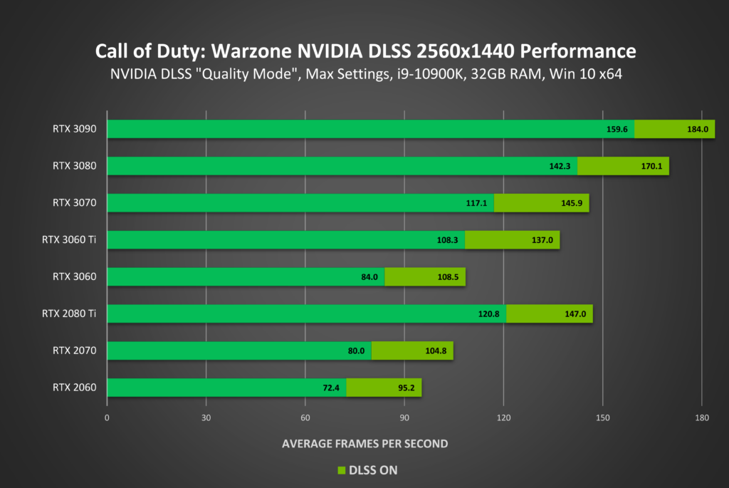 Image 2 : Le NVIDIA DLSS débarque sur Call of Duty : Warzone et Call of Duty : Modern Warfare