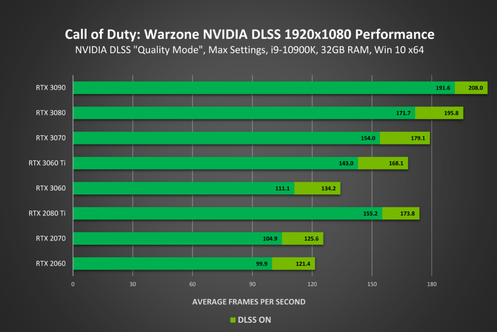 Image 3 : Le NVIDIA DLSS débarque sur Call of Duty : Warzone et Call of Duty : Modern Warfare