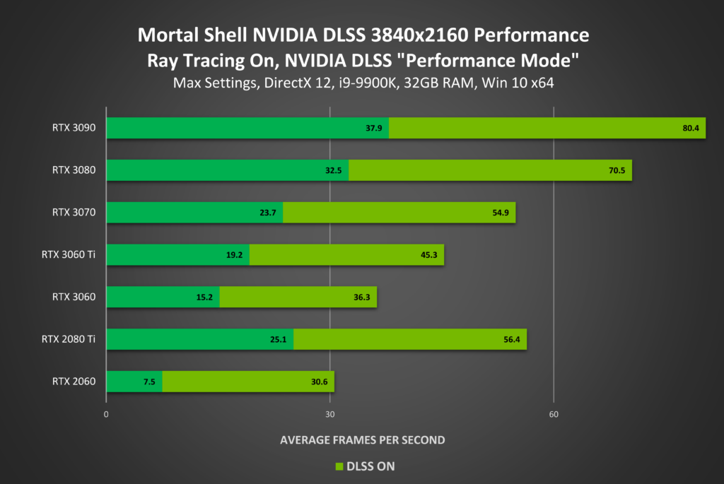 Image 4 : Le NVIDIA DLSS débarque sur Call of Duty : Warzone et Call of Duty : Modern Warfare
